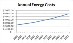 SolarEnergySavingsAnnualCosts